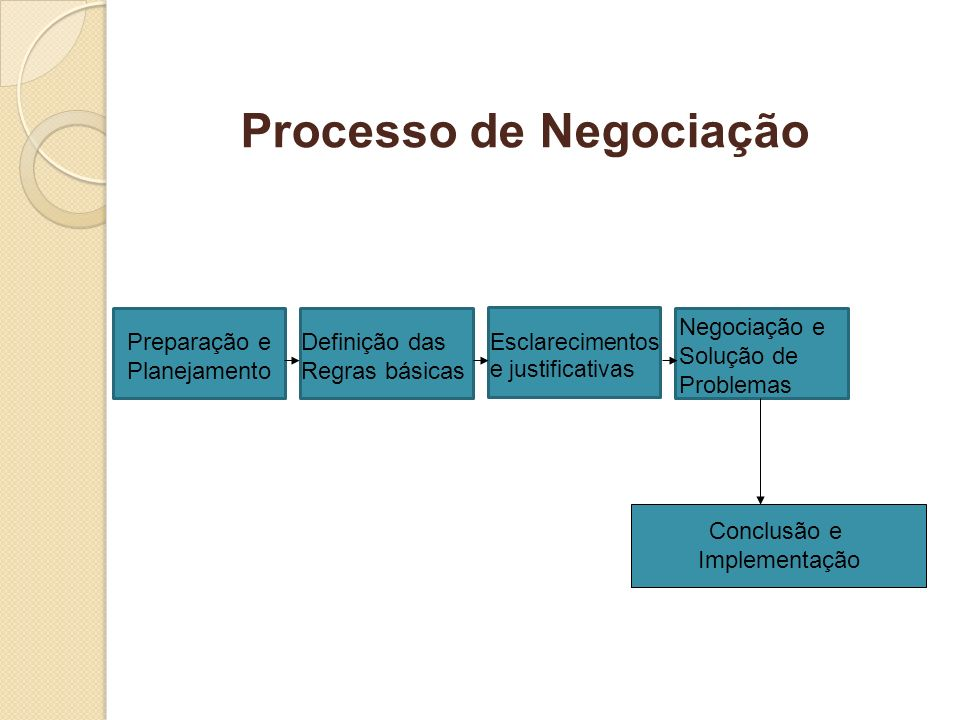 Preparação e Planejamento Definição das Regras básicas Esclarecimentos e justificativas Negociação e Solução de Problemas Conclusão e Implementação Pr