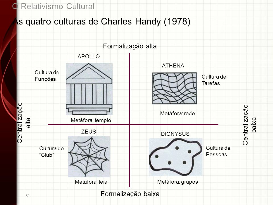 51 As quatro culturas de Charles Handy (1978) APOLLO ATHENA ZEUS DIONYSUS Formalização alta Formalização baixa Centralização alta Centralização baixa