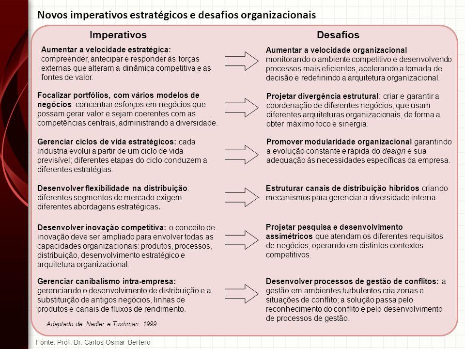 Novos imperativos estratégicos e desafios organizacionais ImperativosDesafios Aumentar a velocidade estratégica: compreender, antecipar e responder às