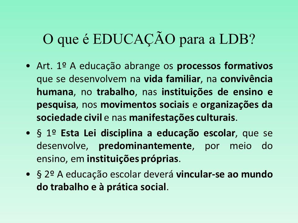 O que é EDUCAÇÃO para a LDB? Art. 1º A educação abrange os processos formativos que se desenvolvem na vida familiar, na convivência humana, no trabalh