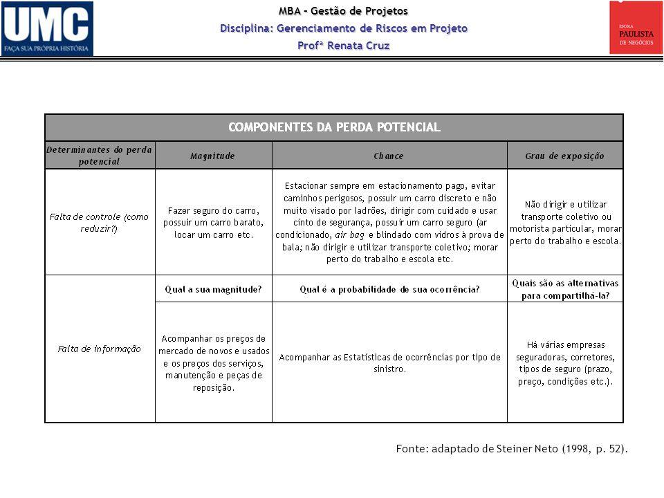 MBA – Gestão de Projetos Disciplina: Gerenciamento de Riscos em Projeto Profª Renata Cruz Fonte: adaptado de Steiner Neto (1998, p. 52).