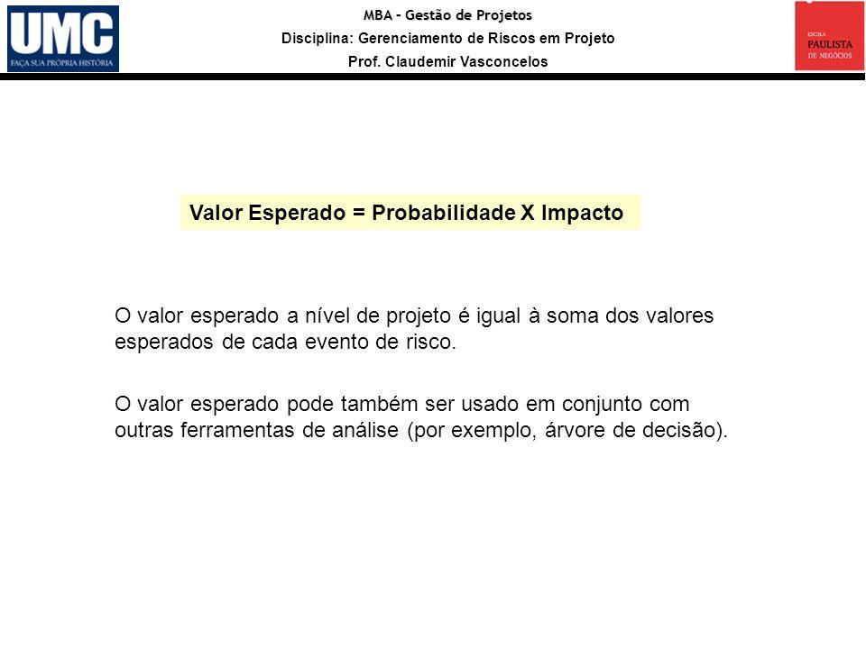 MBA – Gestão de Projetos Disciplina: Gerenciamento de Riscos em Projeto Prof. Claudemir Vasconcelos Valor Esperado = Probabilidade X Impacto O valor e