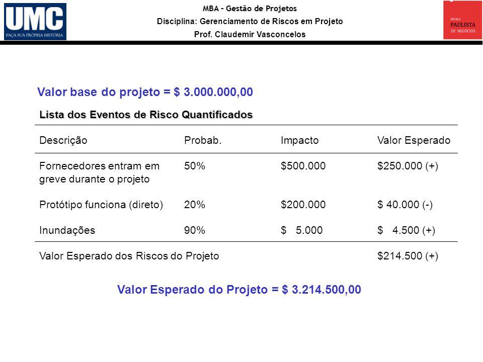 MBA – Gestão de Projetos Disciplina: Gerenciamento de Riscos em Projeto Prof. Claudemir Vasconcelos Valor base do projeto = $ 3.000.000,00 Valor Esper
