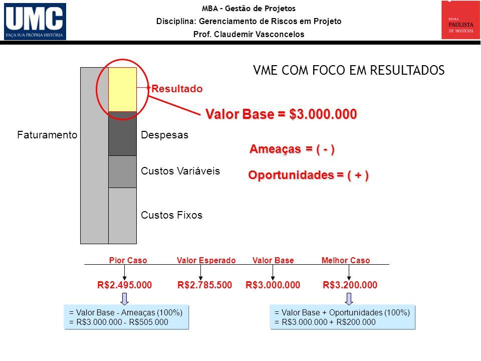 MBA – Gestão de Projetos Disciplina: Gerenciamento de Riscos em Projeto Prof. Claudemir Vasconcelos R$2.785.500 Valor Esperado R$3.000.000 Valor Base