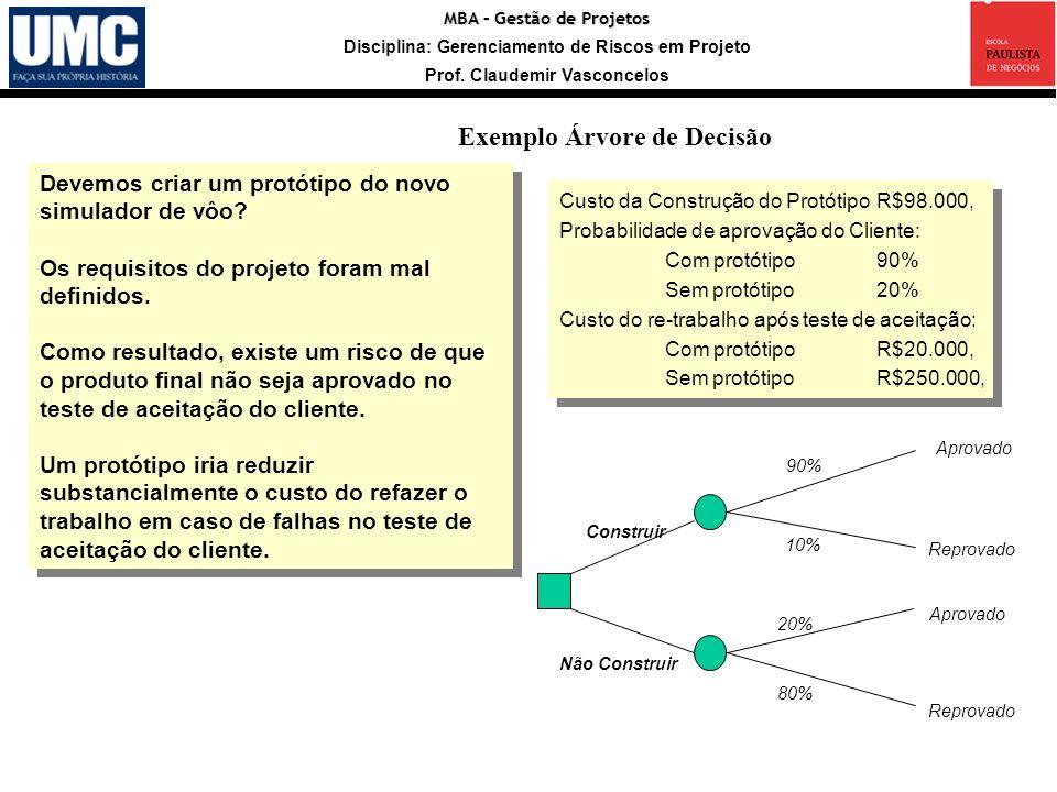 MBA – Gestão de Projetos Disciplina: Gerenciamento de Riscos em Projeto Prof. Claudemir Vasconcelos Construir Devemos criar um protótipo do novo simul