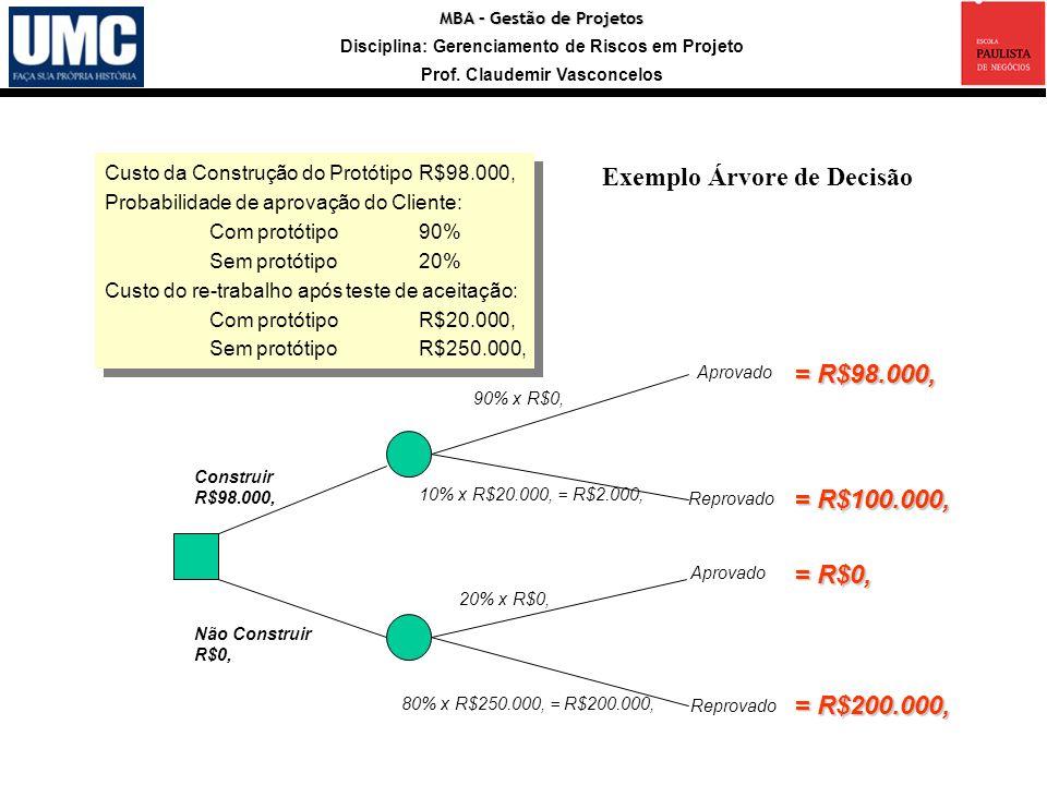 MBA – Gestão de Projetos Disciplina: Gerenciamento de Riscos em Projeto Prof. Claudemir Vasconcelos Construir R$98.000, Custo da Construção do Protóti