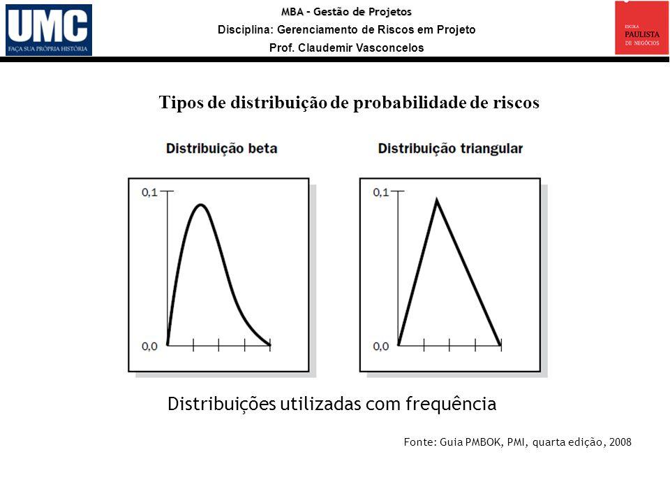 MBA – Gestão de Projetos Disciplina: Gerenciamento de Riscos em Projeto Prof. Claudemir Vasconcelos Tipos de distribuição de probabilidade de riscos F