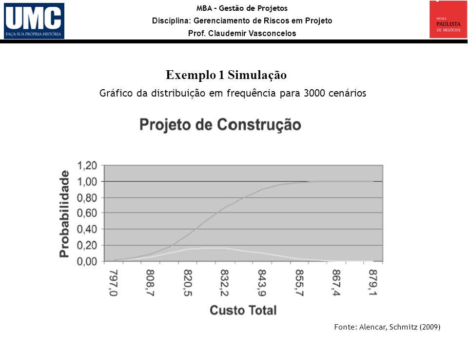 MBA – Gestão de Projetos Disciplina: Gerenciamento de Riscos em Projeto Prof. Claudemir Vasconcelos Exemplo 1 Simulação Gráfico da distribuição em fre