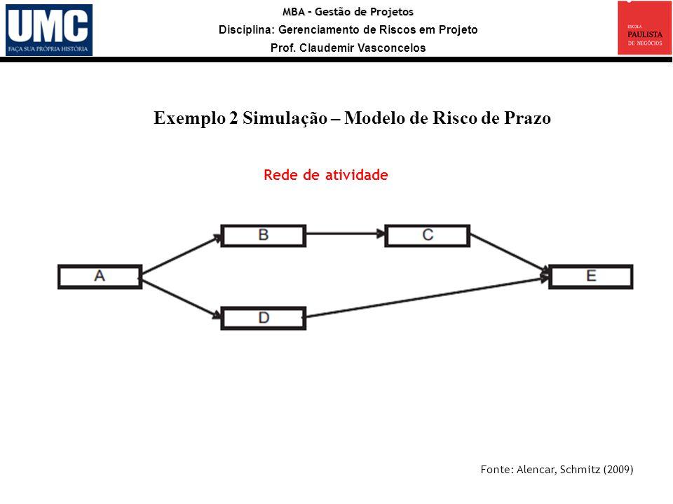MBA – Gestão de Projetos Disciplina: Gerenciamento de Riscos em Projeto Prof. Claudemir Vasconcelos Fonte: Alencar, Schmitz (2009) Exemplo 2 Simulação