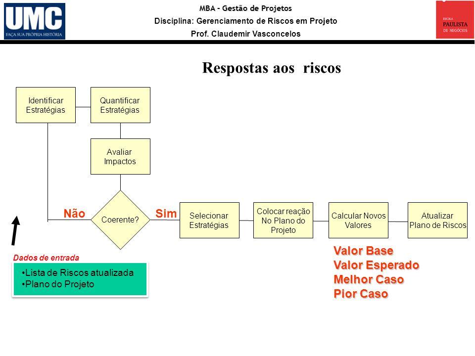 MBA – Gestão de Projetos Disciplina: Gerenciamento de Riscos em Projeto Prof. Claudemir Vasconcelos Identificar Estratégias Quantificar Estratégias Da