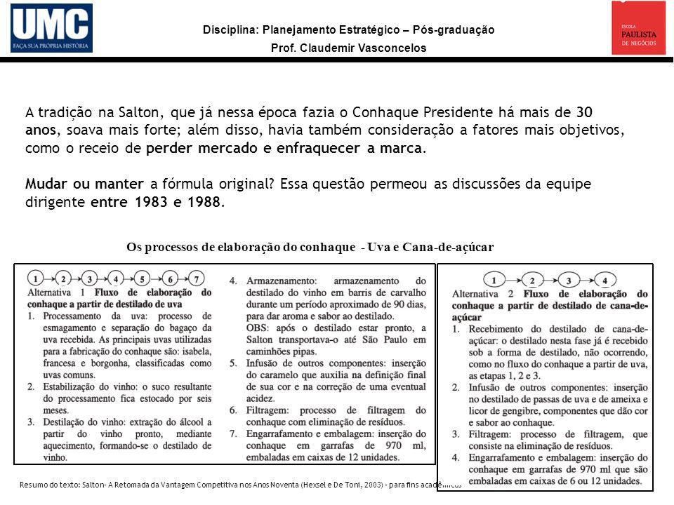 Disciplina: Planejamento Estratégico – Pós-graduação Prof. Claudemir Vasconcelos Resumo do texto: Salton- A Retomada da Vantagem Competitiva nos Anos