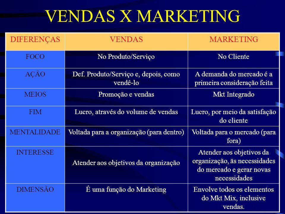A ERA DO MARKETING Foi Peter Drucker quem, no best seller Prática da Administração de Empresas lançado há +/- 40 anos elevou o marketing a uma posição