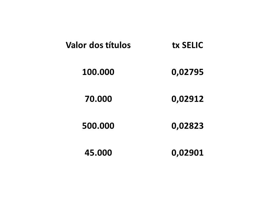 Valor dos títulostx SELIC 100.0000,02795 70.0000,02912 500.0000,02823 45.0000,02901
