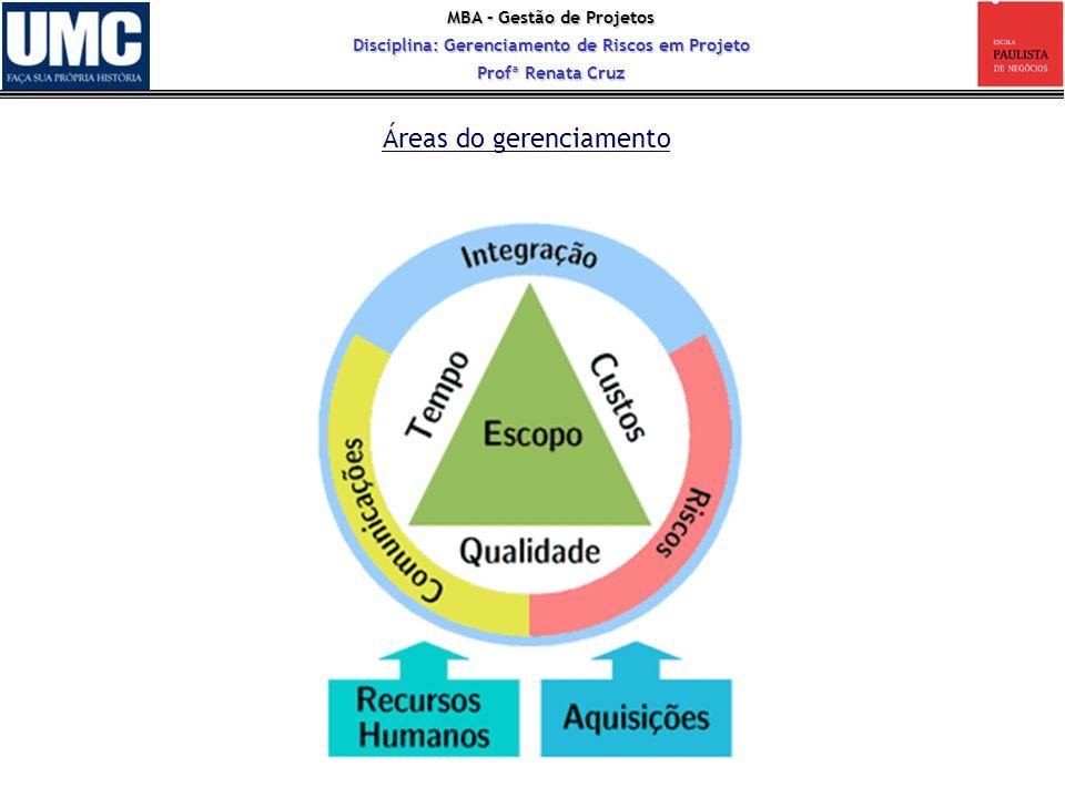 MBA – Gestão de Projetos Disciplina: Gerenciamento de Riscos em Projeto Profª Renata Cruz Áreas do gerenciamento