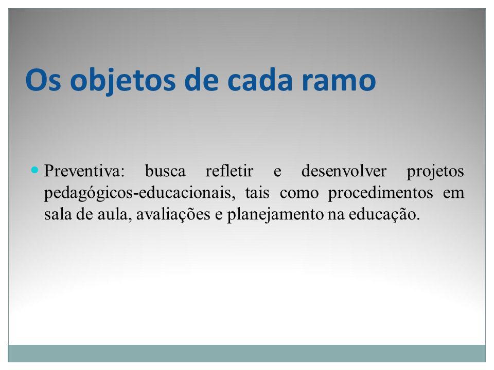 Os objetos de cada ramo Preventiva: busca refletir e desenvolver projetos pedagógicos-educacionais, tais como procedimentos em sala de aula, avaliaçõe