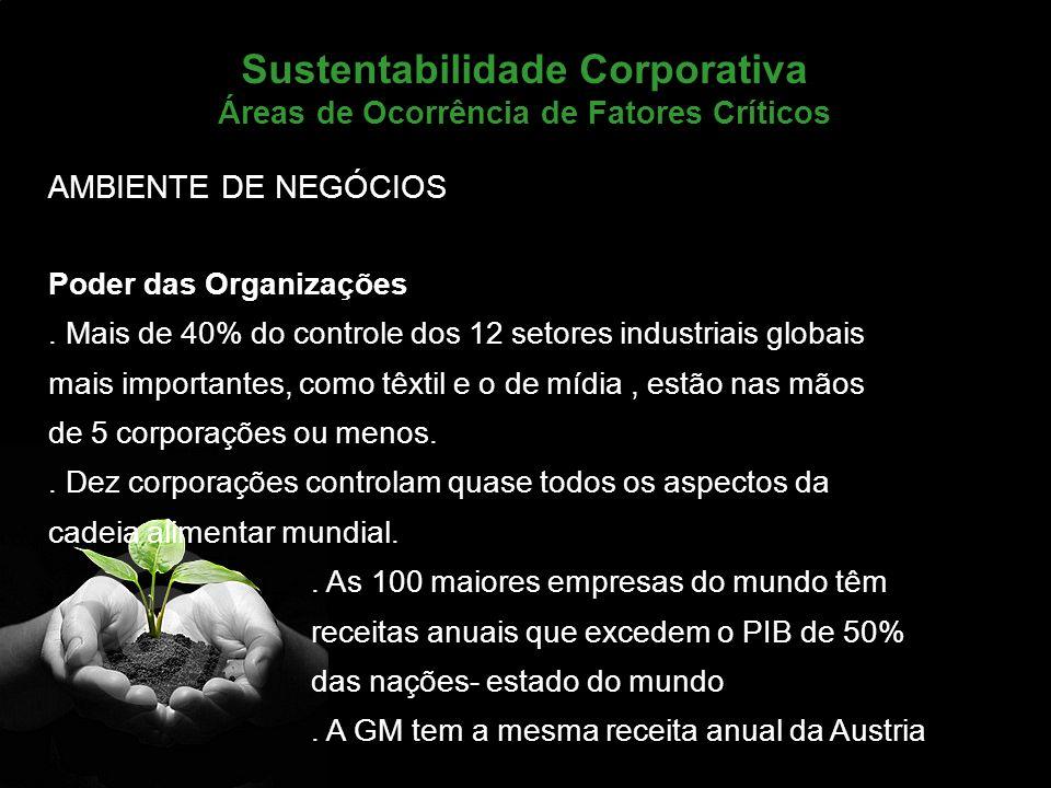 Marketing de Serviços Profa. Camila Krohling Colnago Sustentabilidade Corporativa Áreas de Ocorrência de Fatores Críticos AMBIENTE DE NEGÓCIOS Poder d