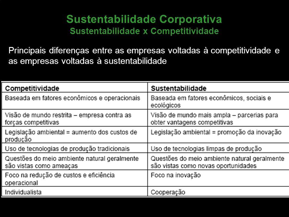 Marketing de Serviços Profa. Camila Krohling Colnago Sustentabilidade Corporativa Sustentabilidade x Competitividade Principais diferenças entre as em