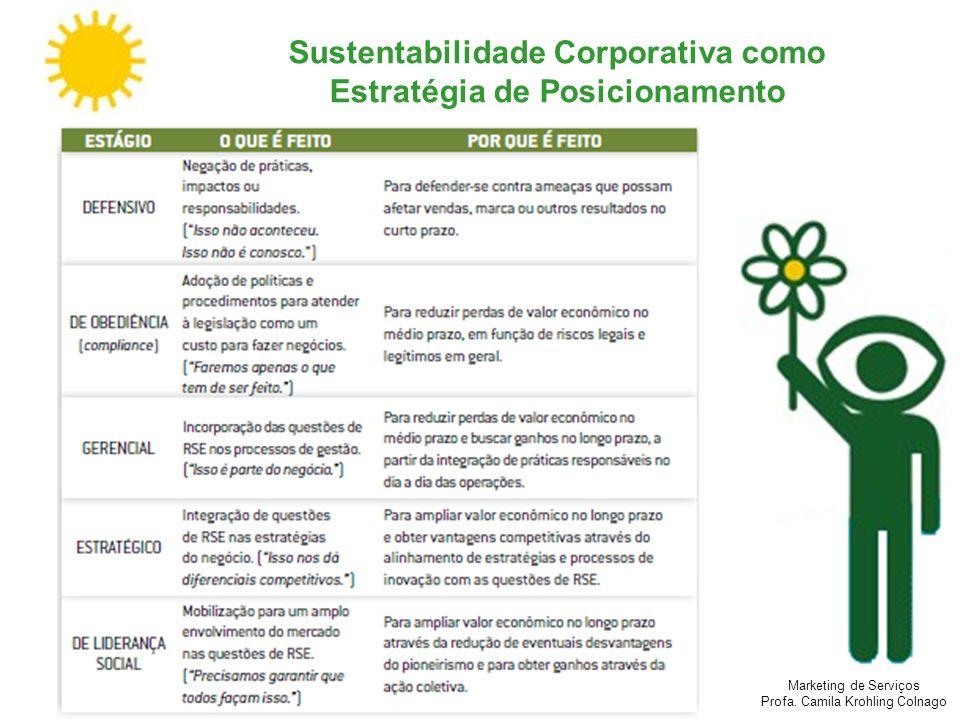 Marketing de Serviços Profa. Camila Krohling Colnago Sustentabilidade Corporativa como Estratégia de Posicionamento