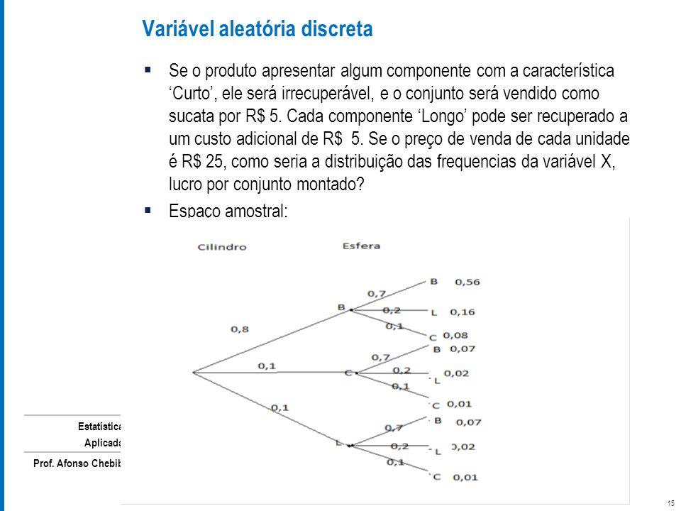 Estatística Aplicada Prof. Afonso Chebib Se o produto apresentar algum componente com a característica Curto, ele será irrecuperável, e o conjunto ser