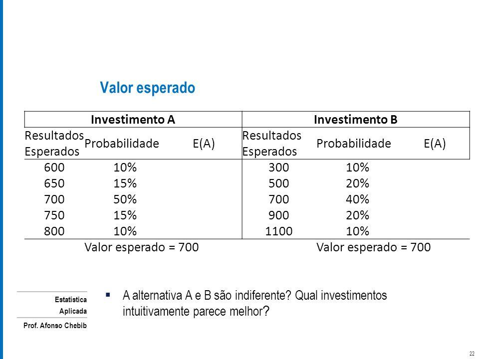 Estatística Aplicada Prof. Afonso Chebib Valor esperado 22 Investimento AInvestimento B Resultados Esperados ProbabilidadeE(A) Resultados Esperados Pr