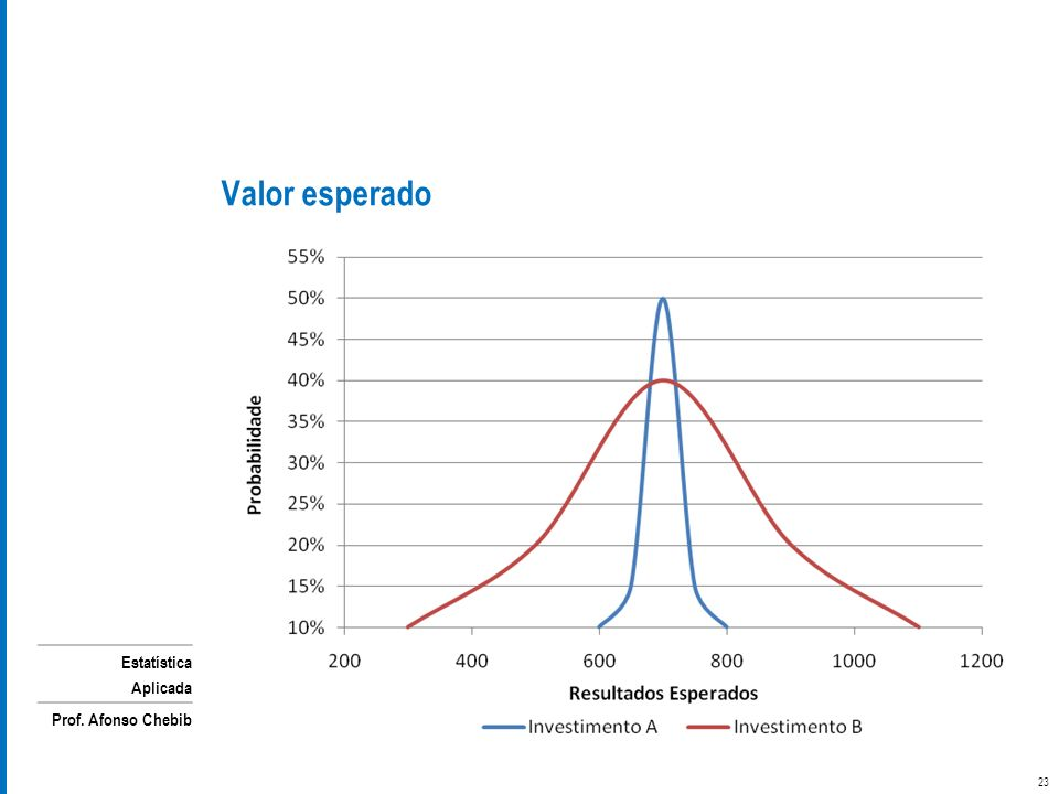 Estatística Aplicada Prof. Afonso Chebib Valor esperado 23