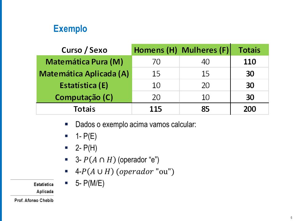 Estatística Aplicada Prof. Afonso Chebib Exemplo 6