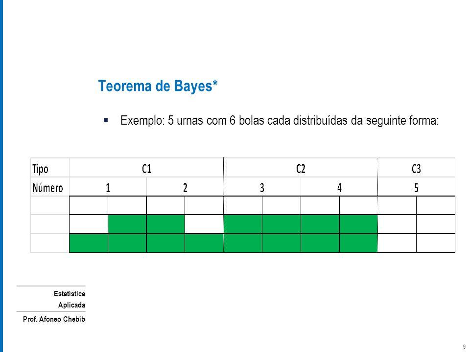 Estatística Aplicada Prof. Afonso Chebib Exemplo: 5 urnas com 6 bolas cada distribuídas da seguinte forma: Teorema de Bayes* 9