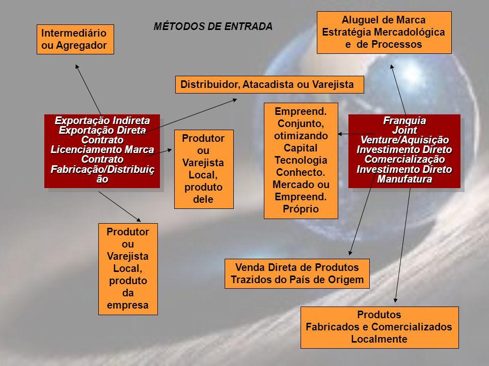 Exportação Indireta Exportação Direta Contrato Licenciamento Marca Contrato Fabricação/Distribuiç ão Exportação Indireta Exportação Direta Contrato Li