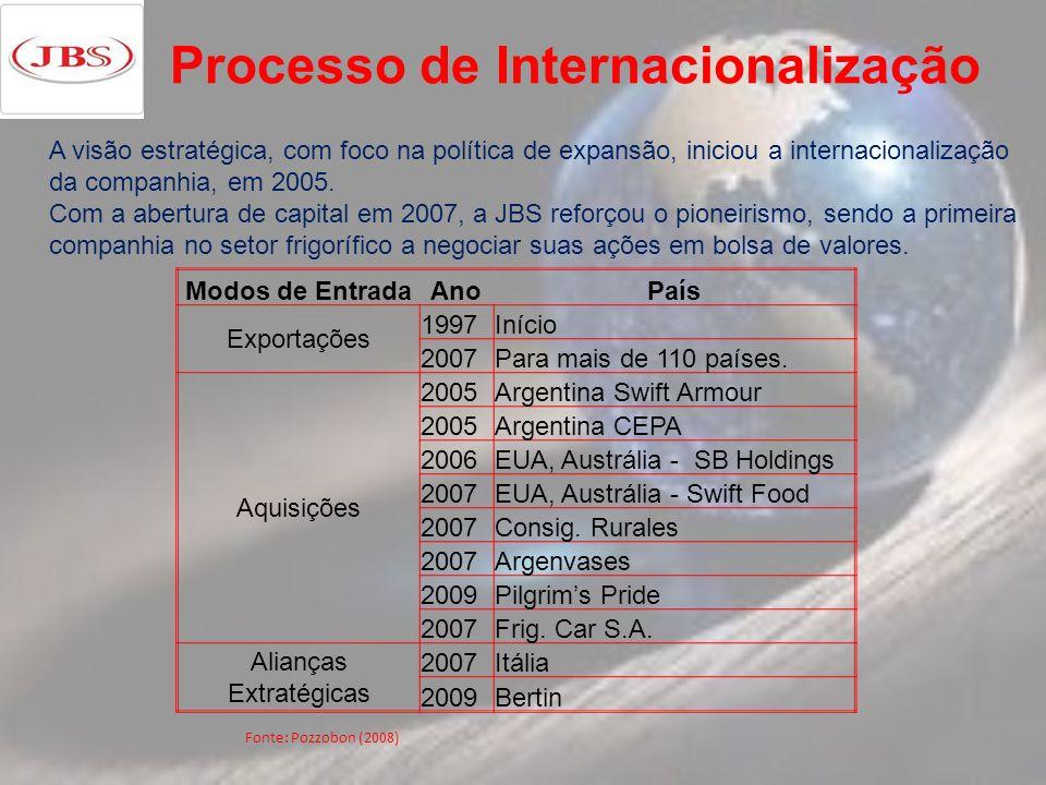 Processo de Internacionalização A visão estratégica, com foco na política de expansão, iniciou a internacionalização da companhia, em 2005. Com a aber