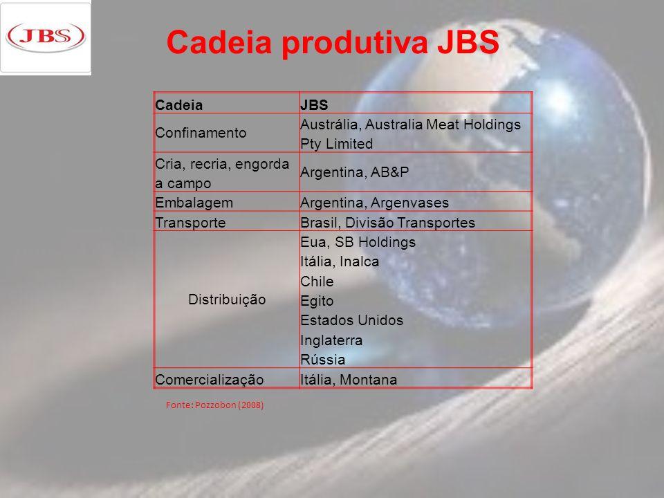 Cadeia produtiva JBS CadeiaJBS Confinamento Austrália, Australia Meat Holdings Pty Limited Cria, recria, engorda Argentina, AB&P a campo EmbalagemArge