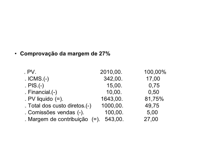 Comprovação da margem de 27%. PV. 2010,00. 100,00%. ICMS.(-) 342,00. 17,00. PIS.(-) 15,00. 0,75. Financial.(-) 10,00. 0,50. PV liquido (=). 1643,00. 8