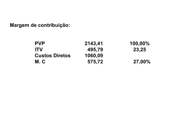 Margem de contribuição: PVP2143,41 100,00% ITV 495,79 23,25 Custos Diretos1060,09 M. C 575,72 27,00%