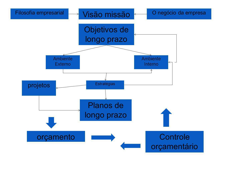 Objetivos de longo prazo Ambiente Externo Ambiente Interno Estratégias Planos de longo prazo projetos Visão missão Filosofia empresarialO negócio da e