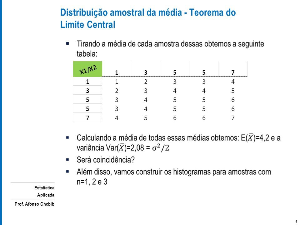 Estatística Aplicada Prof. Afonso Chebib 7