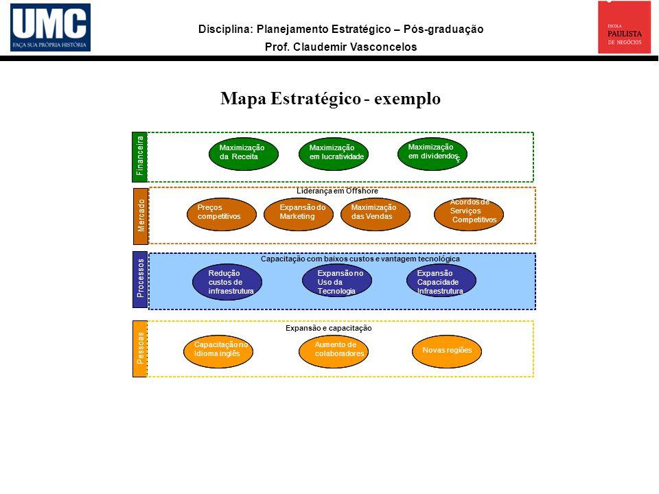 Disciplina: Planejamento Estratégico – Pós-graduação Prof. Claudemir Vasconcelos Mapa Estratégico - exemplo a Financeira Mercado Processos Pessoas Max