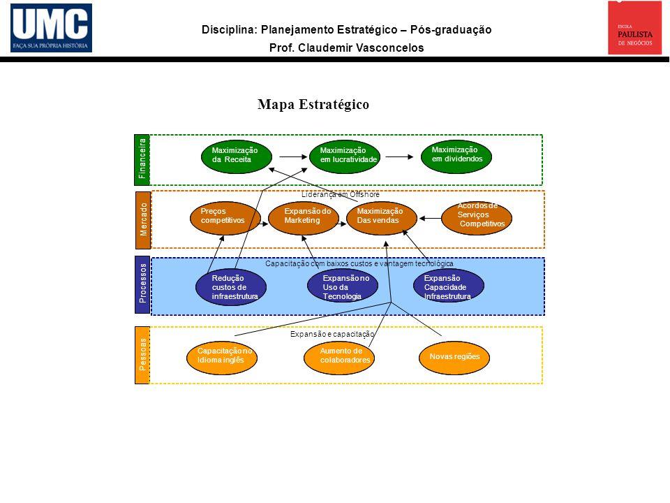 Disciplina: Planejamento Estratégico – Pós-graduação Prof. Claudemir Vasconcelos Mapa Estratégico a Financeira Mercado Processos Pessoas Maximização D