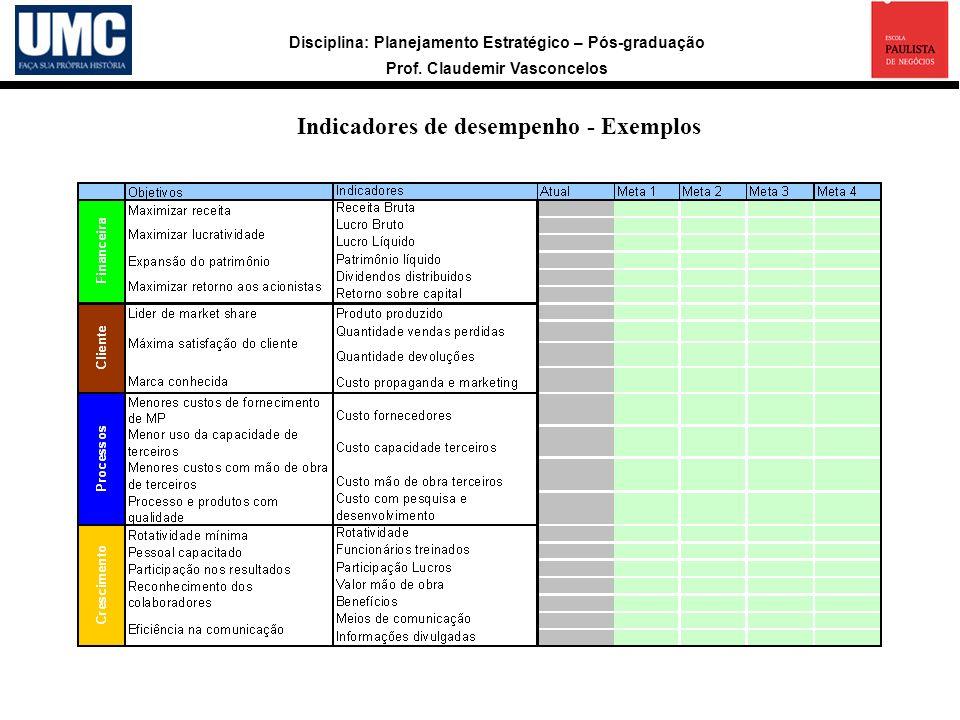 Disciplina: Planejamento Estratégico – Pós-graduação Prof. Claudemir Vasconcelos a Indicadores de desempenho - Exemplos
