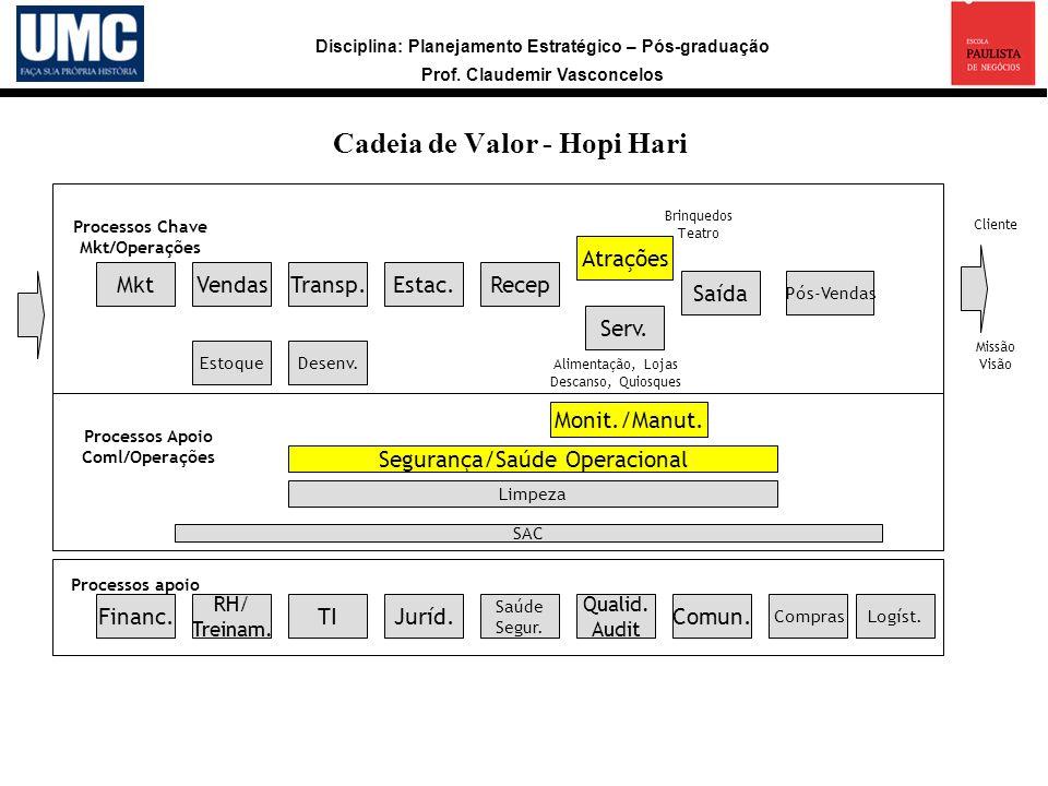 Disciplina: Planejamento Estratégico – Pós-graduação Prof. Claudemir Vasconcelos Cadeia de Valor - Hopi Hari Missão Visão Cliente MktVendasTransp.Esta