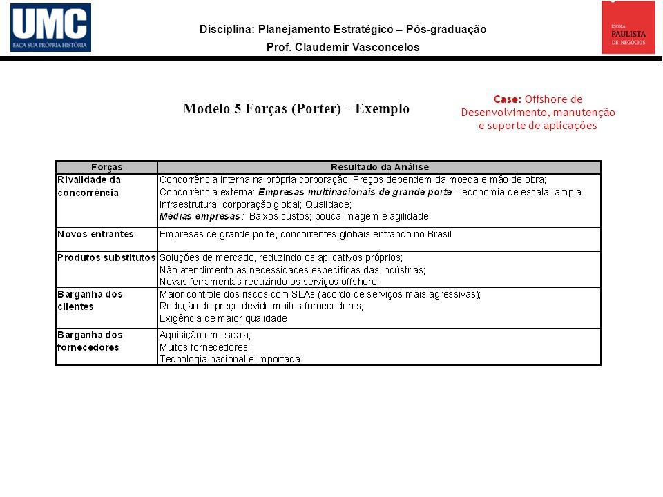 Disciplina: Planejamento Estratégico – Pós-graduação Prof. Claudemir Vasconcelos Modelo 5 Forças (Porter) - Exemplo Case: Offshore de Desenvolvimento,
