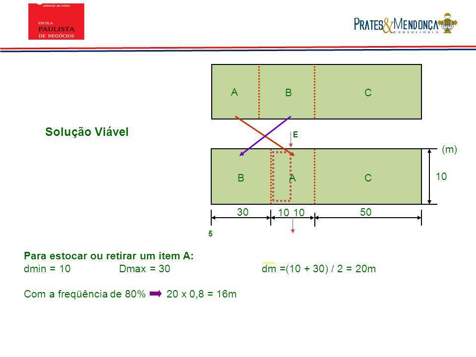 Solução Viável 3050 10 BC (m) 10 A B C E 5 Para estocar ou retirar um item A: dmin = 10Dmax = 30dm =(10 + 30) / 2 = 20m Com a freqüência de 80%20 x 0,