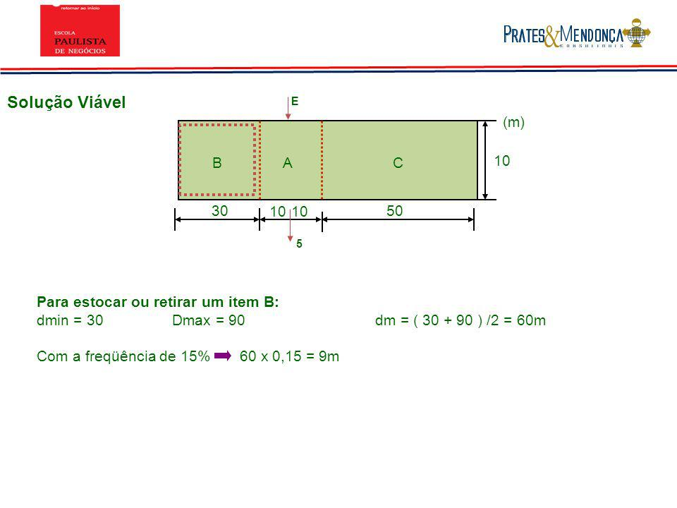 Solução Viável 3050 10 BAC (m) 10 E 5 Para estocar ou retirar um item B: dmin = 30Dmax = 90dm = ( 30 + 90 ) /2 = 60m Com a freqüência de 15%60 x 0,15
