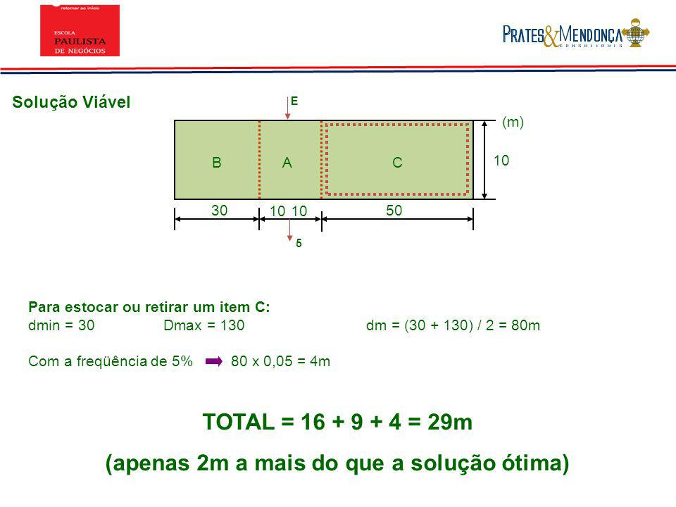 Solução Viável 3050 10 BAC (m) 10 E 5 Para estocar ou retirar um item C: dmin = 30Dmax = 130dm = (30 + 130) / 2 = 80m Com a freqüência de 5%80 x 0,05