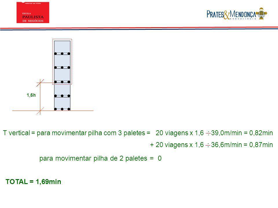 T vertical = para movimentar pilha com 3 paletes = 20 viagens x 1,6 : 39,0m/min = 0,82min + 20 viagens x 1,6 : 36,6m/min = 0,87min TOTAL = 1,69min par