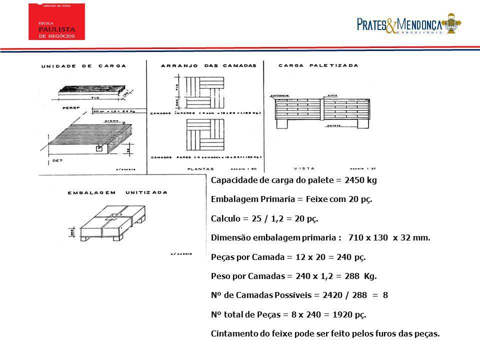 Capacidade de carga do palete = 2450 kg Embalagem Primaria = Feixe com 20 pç. Calculo = 25 / 1,2 = 20 pç. Dimensão embalagem primaria : 710 x 130 x 32