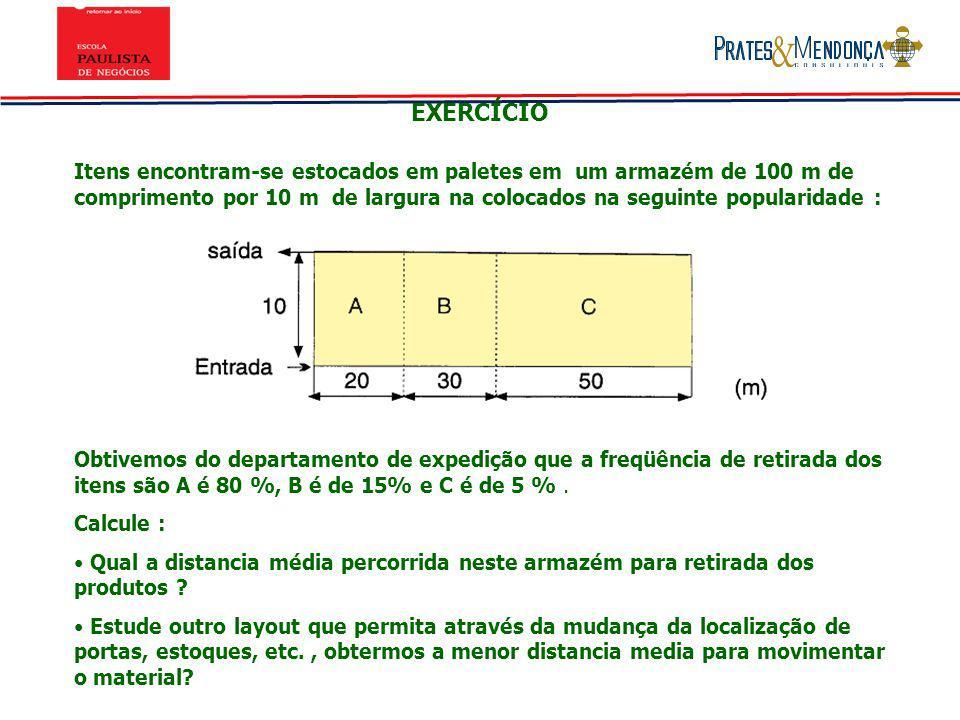 EXERCÍCIO Itens encontram-se estocados em paletes em um armazém de 100 m de comprimento por 10 m de largura na colocados na seguinte popularidade : Ob