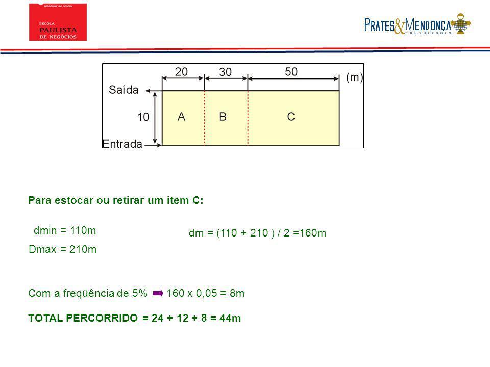 Para estocar ou retirar um item C: dmin = 110m Dmax = 210m dm = (110 + 210 ) / 2 =160m Com a freqüência de 5% 160 x 0,05 = 8m TOTAL PERCORRIDO = 24 +