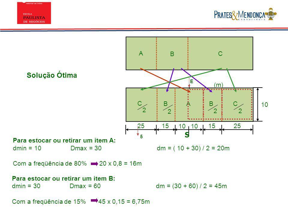2515 25 10 C BABC (m) 10 Solução Ótima A B C E 5 Para estocar ou retirar um item A: dmin = 10Dmax = 30dm = ( 10 + 30) / 2 = 20m Com a freqüência de 80