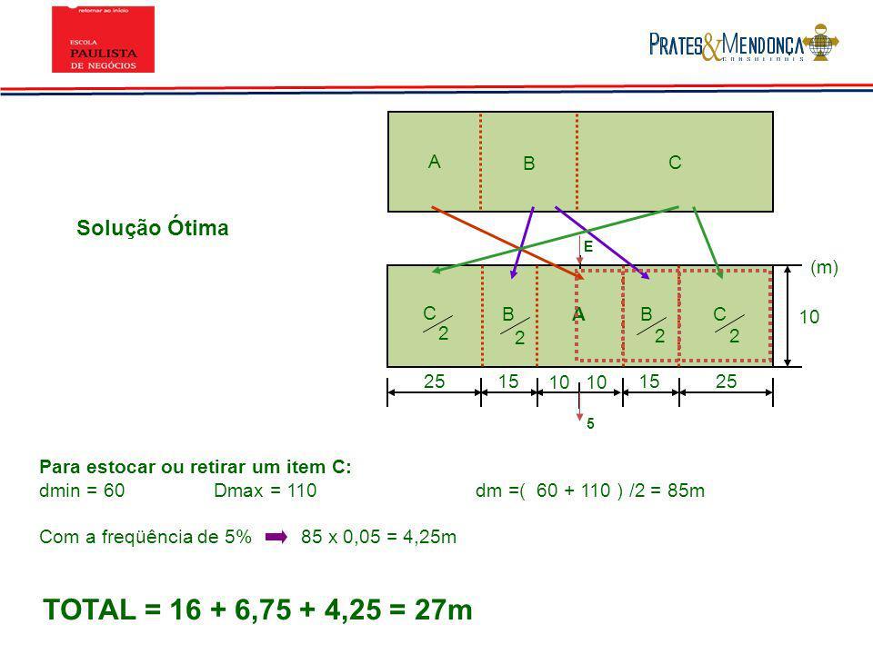 Solução Ótima Para estocar ou retirar um item C: dmin = 60Dmax = 110dm =( 60 + 110 ) /2 = 85m Com a freqüência de 5%85 x 0,05 = 4,25m TOTAL = 16 + 6,7