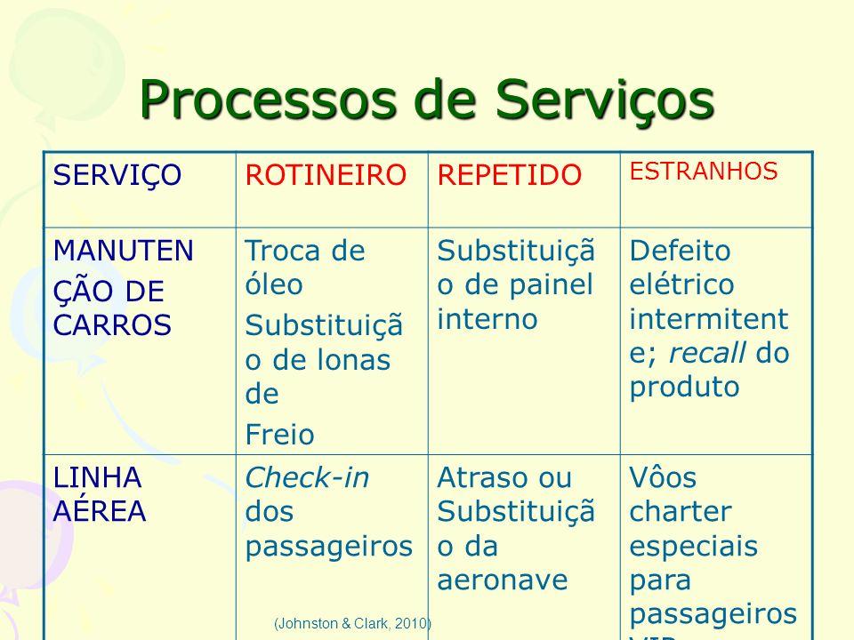 Processos de Serviços (Johnston & Clark, 2010) SERVIÇOROTINEIROREPETIDO ESTRANHOS MANUTEN ÇÃO DE CARROS Troca de óleo Substituiçã o de lonas de Freio