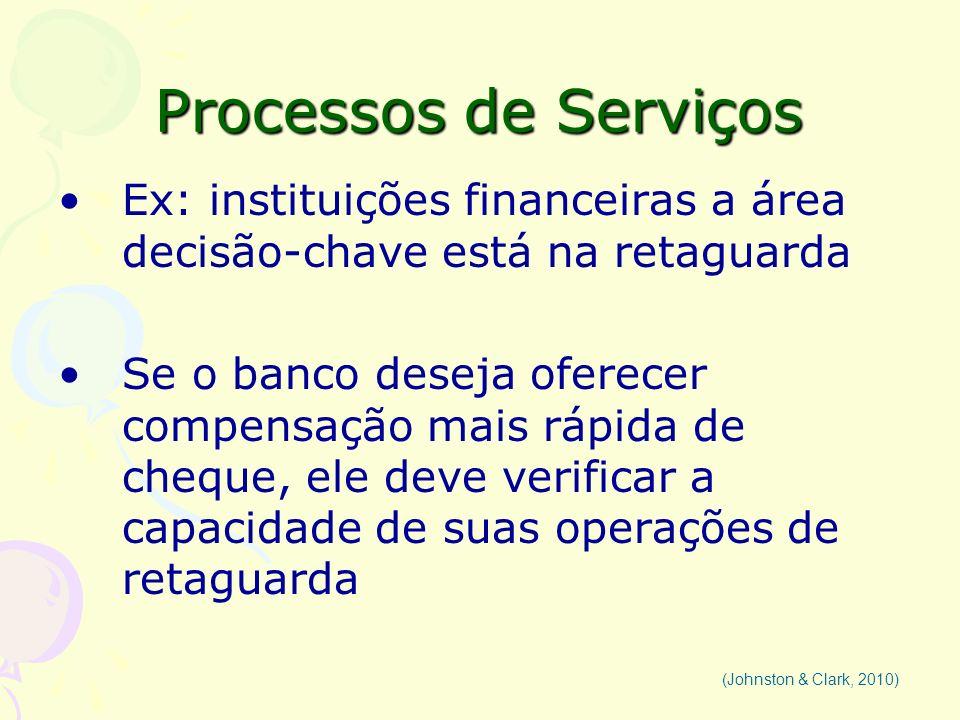 Processos de Serviços Ex: instituições financeiras a área decisão-chave está na retaguarda Se o banco deseja oferecer compensação mais rápida de chequ